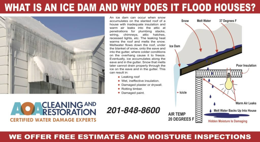 Ice Dams and Flooding